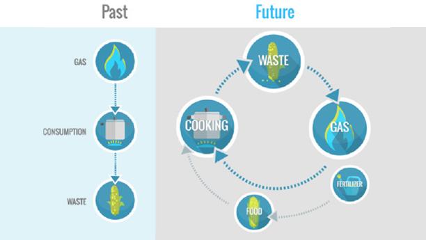 Trasformare i rifiuti in energia